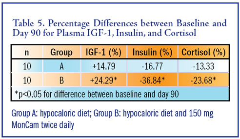 Green Tea Weight Loss - IGF-1 Boost