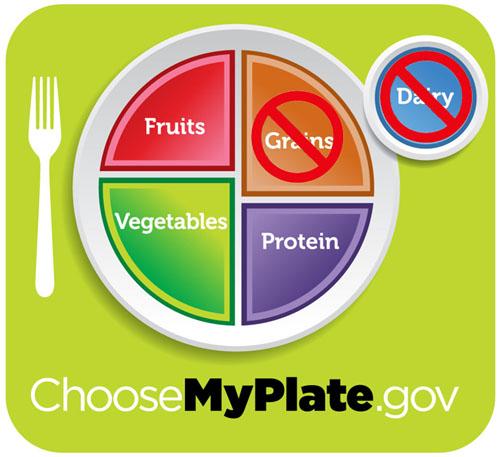 wheat-belly-choosemyplate
