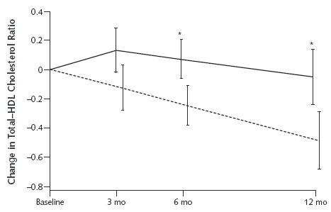 Ratio of Total Cholesterol to HDL Cholesterol